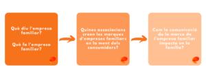 L'empresa familiar crea associacions en la ment del consumidor.